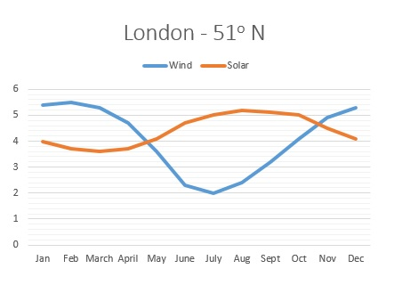 How output from wind and solar varies with the time of year