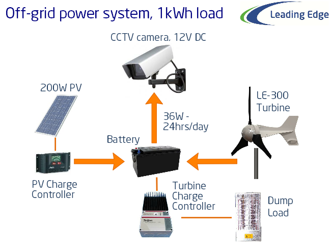 cctv off-grid power system