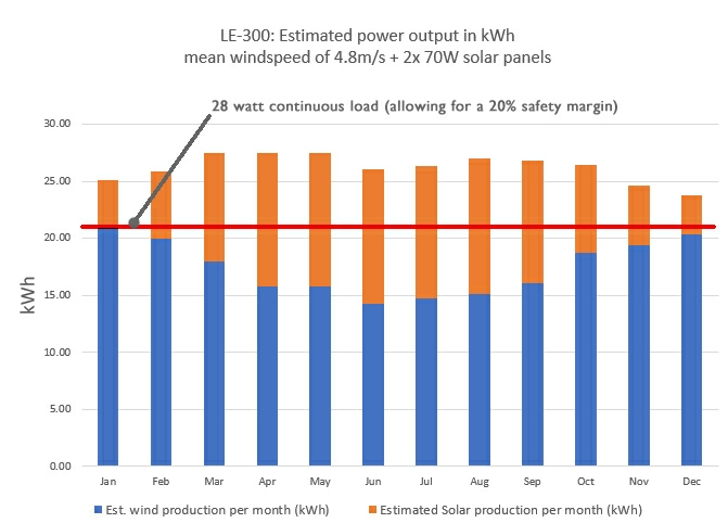 Estimated power output for 28W load