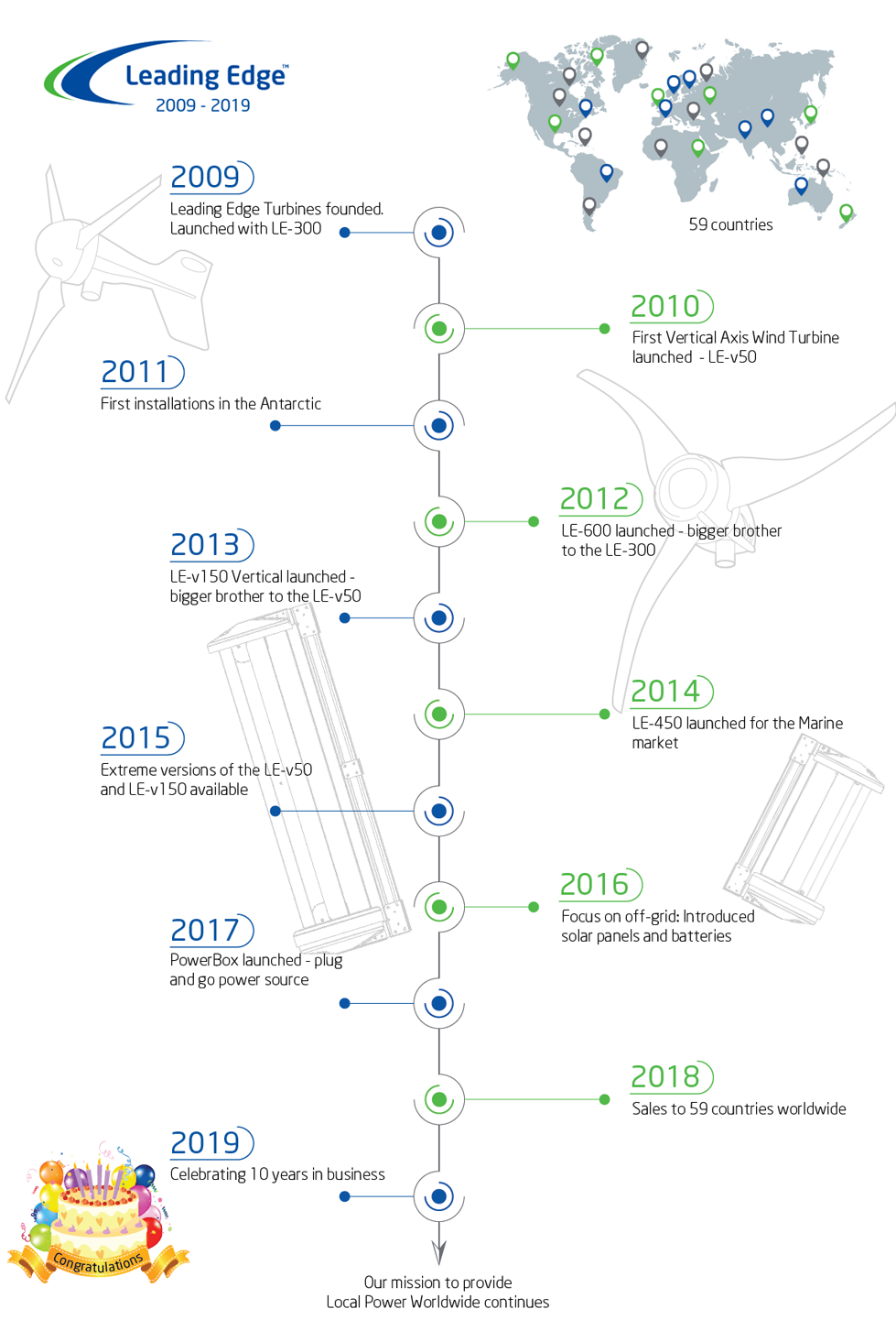 Leading Edge offgrid power timeline