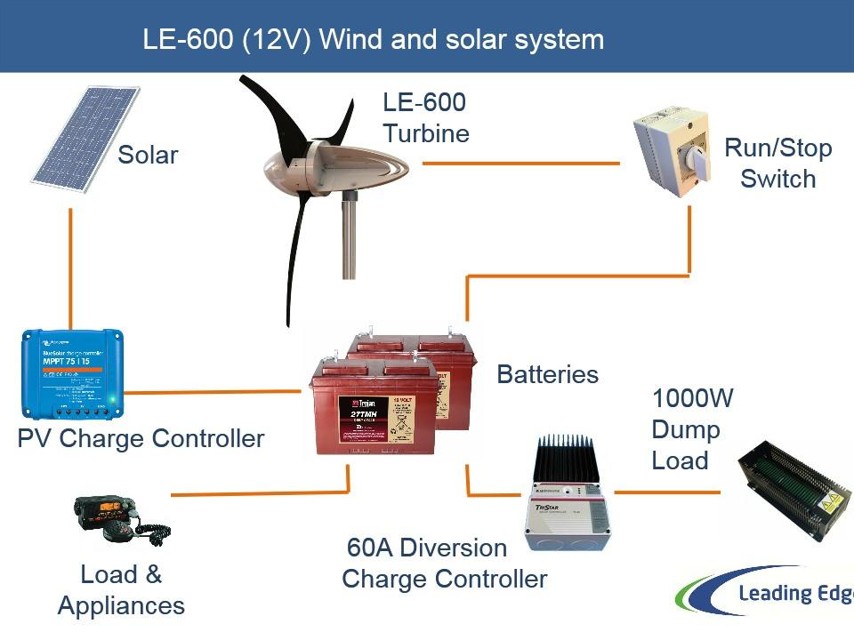 12V Wind & Solar system components