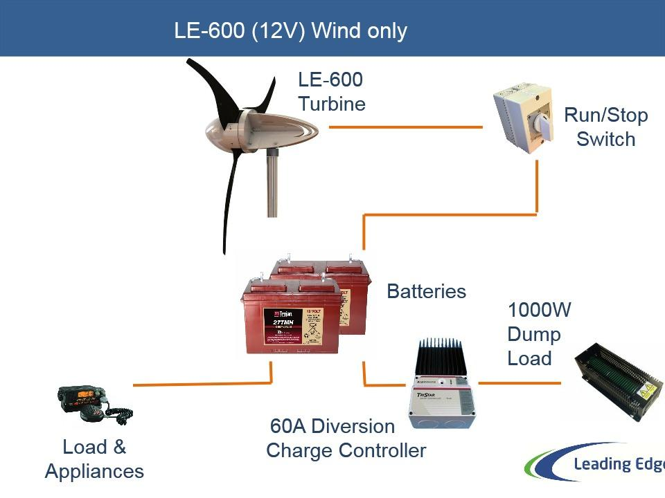12V Wind only system components