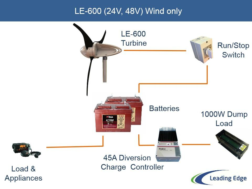 Le 600 Small Wind Turbine Providing Of Grid Power