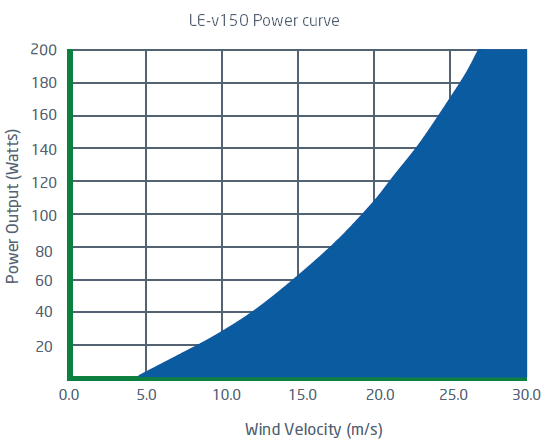 Power curve for LE-v150 vertical axis wind turbine