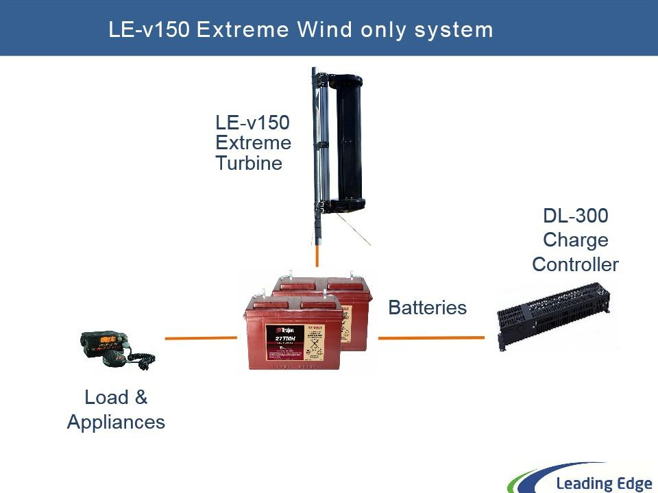 Wind only system components