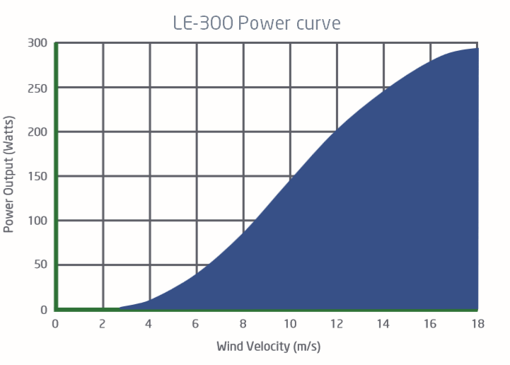 Power curve for LE-300 small wind turbine