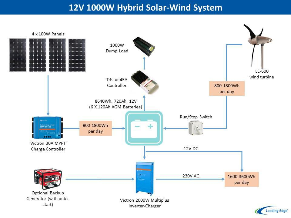 Off Grid Power Systems amp Solutions Leading Edge Turbines