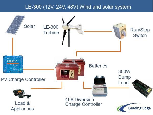 Le 300 Most Reliable 300w Small Wind Turbine