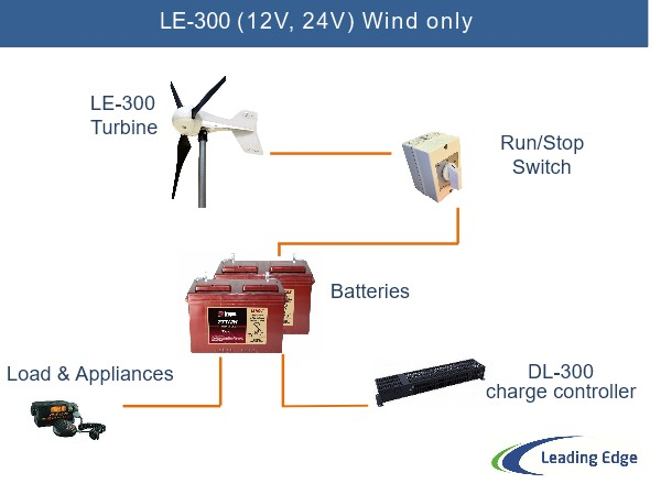 Wind only system - 12V and 24V system components